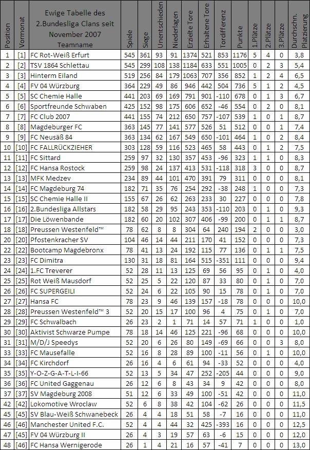 1 fu ball bundesliga tabelle saison aktuell live for Tabelle live bundesliga