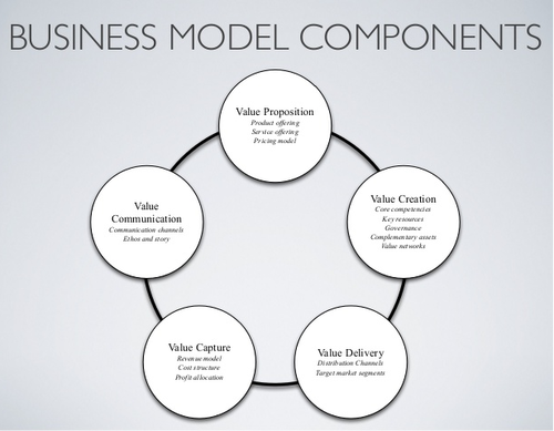 Defining A Solid Operating Model For Product Sourcing