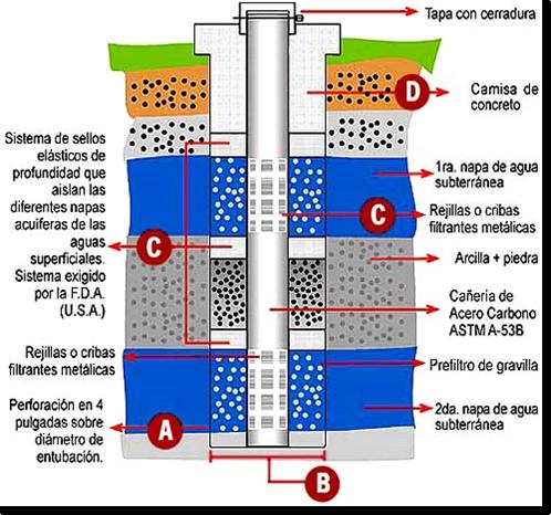 Captaciones y extracciones de mantos acu feros diagrama - Bombas de superficie para pozos ...