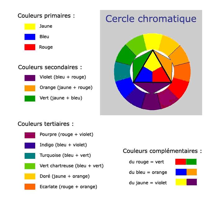 Peinture decoration pour les murs et les bois le - Le cercle chromatique ...