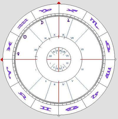 Horoskope Berechnen : radix horoskop die einf hrung flirten ~ Themetempest.com Abrechnung