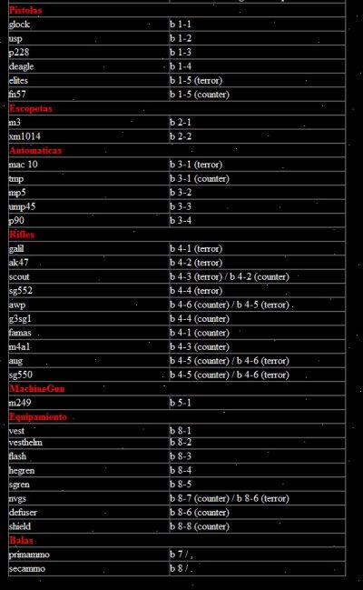 nombres de las armas y equipamiento del counter strike 1.6