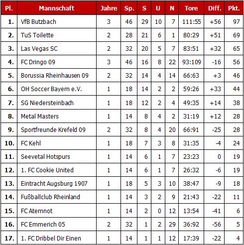 Bundesliga tabelle 17 1 spieltag for Tabelle live bundesliga