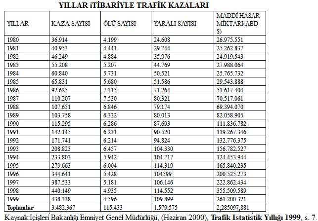 Trafik, Kaza, İstatistikleri, Karayolu,1980, 1999, yıl