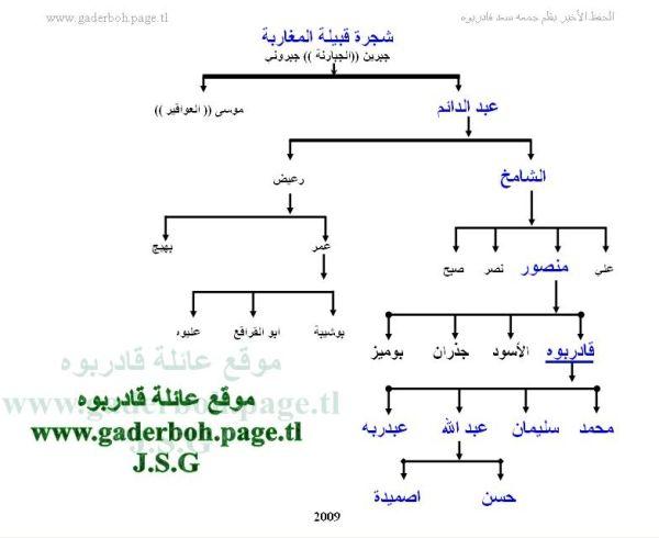 تعريف بقبائل الشرق الليبي الاصيلة Tree3