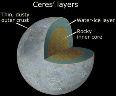 Diagram Structure Ceres Dwarf Planet