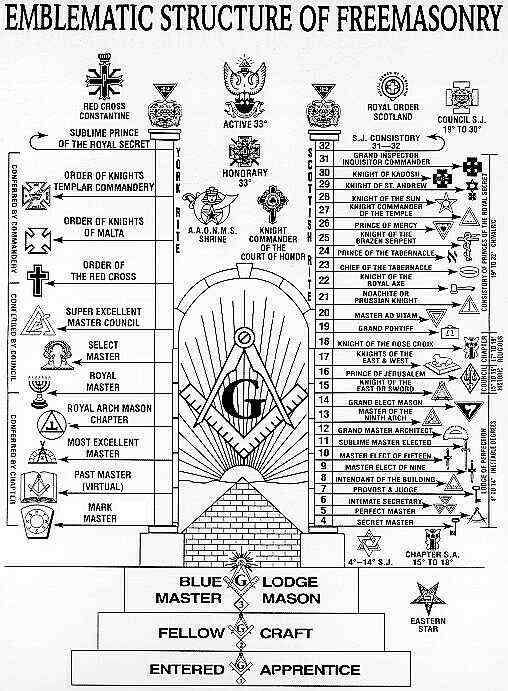 Structure of the Degrees within Freemasonry