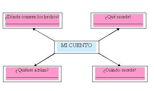 elementos de los cuentos: