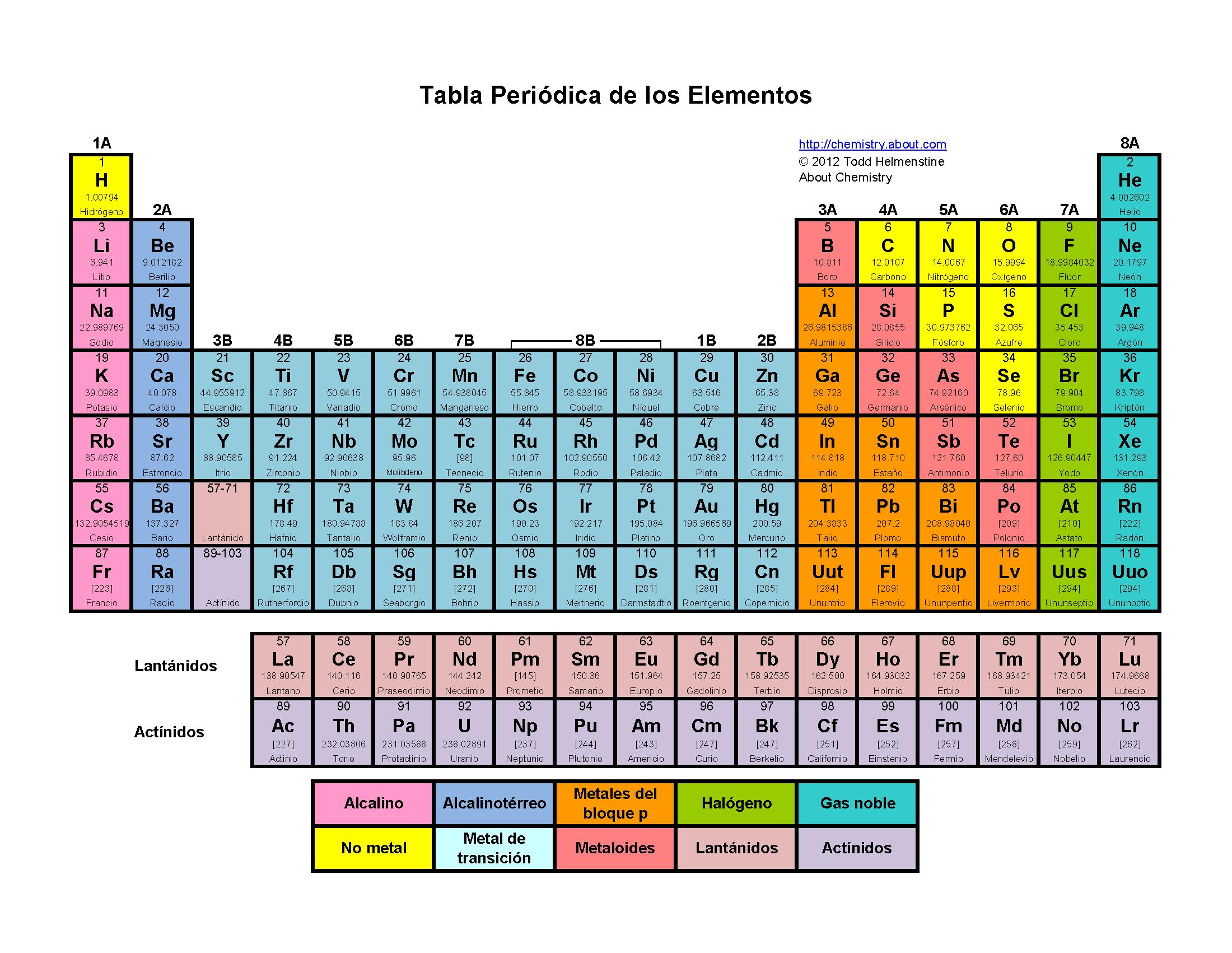 Tabla Periodica Metales Con Su Elemento Y Su Simbolo | hnczcyw.com