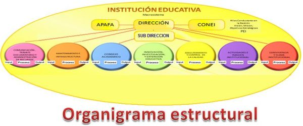 ORGANIGRAMA ESTRUCTURAL DE LA I. E. DARÍO ARRÚS