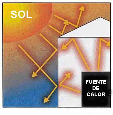 Pintura aislante termica yovagnon - Aislante de calor para techos ...