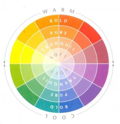 Interior Decor Training Services The Color Wheel