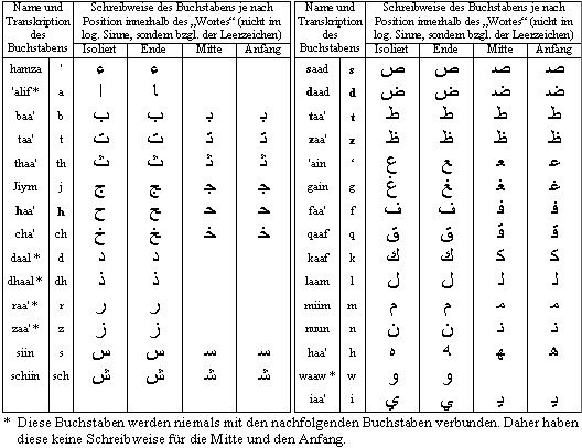 Geliebte Arabische Alphabet &RI_95