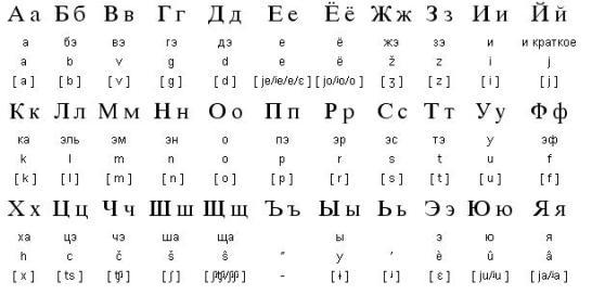 Иностранные языки русский алфавит