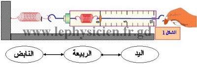 دروس  ميدان الظواهر الميكانكية 10