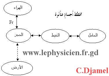 دروس  ميدان الظواهر الميكانكية 9