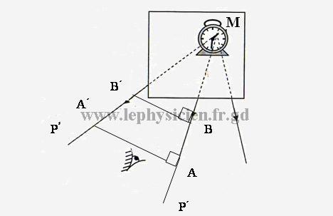دروس ميدان  الظواهر الضوئية Optim13