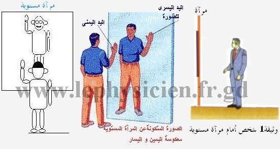 دروس ميدان  الظواهر الضوئية Optim27