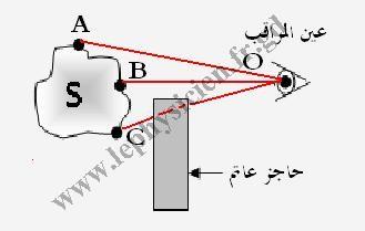 دروس ميدان  الظواهر الضوئية Optim5