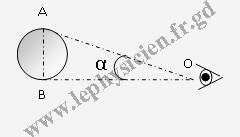 دروس ميدان  الظواهر الضوئية Optim6