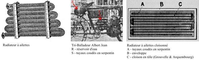 Motocyclettesaustral le refroidissement - Radiateur a ailettes ...
