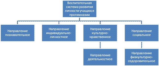 Схема: «Воспитательная система