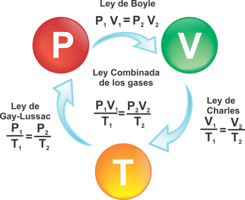Ley de Los Gases Formulas Ley de Los Gases Ideales Esta