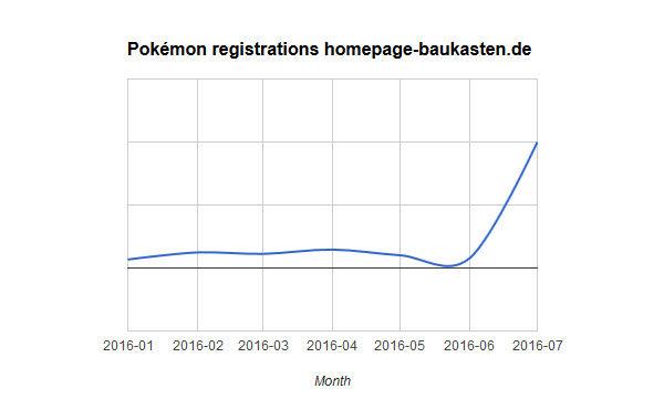 Neuanmeldungen dank Pokemon