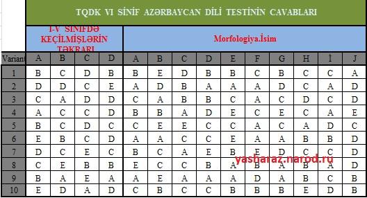 ci sinif azerbaycan dili testleri peter carney photo amp video