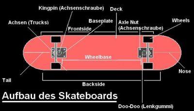 wie muss ein gutes skateboard aufgebaut sein skateboard teile sonstiges. Black Bedroom Furniture Sets. Home Design Ideas