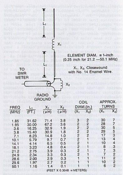T I 2 <b>AMX</b> - Fórmulas para Antenas