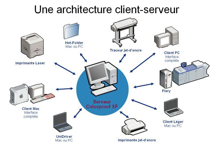 Infos sur les reseaux client serveur for Architecture client serveur