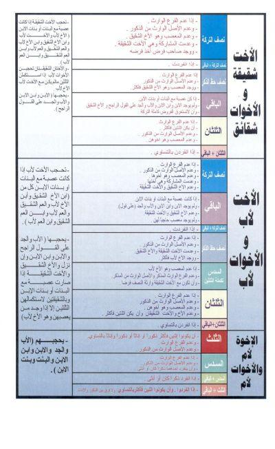 Resume general de la boite a merveille en arabe