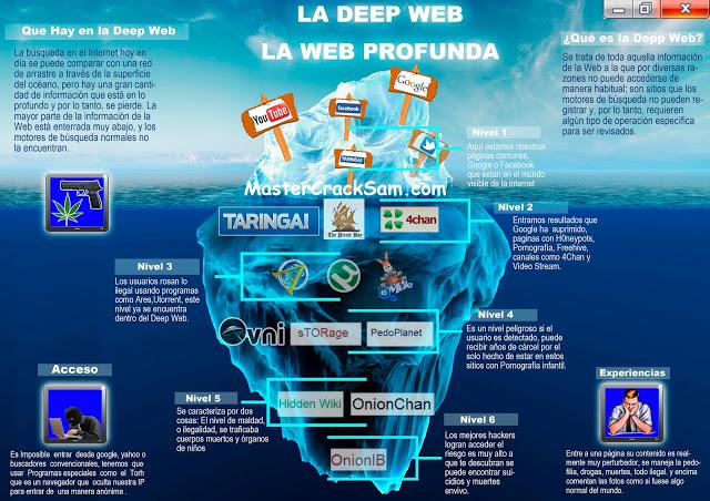 La Deep Web [Imagenes]