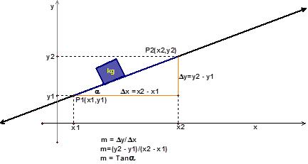 Matematica Net Pendiente De Una Recta