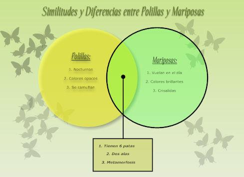 Mentefactos docentepedro los diagramas de venn como es evidente son muy prcticos para hacer caracterizaciones y diferenciaciones pueden usarse en el aula para realizar ccuart Images