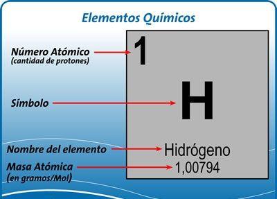X quimica7 tomo de uranio u que tiene nmero atmico 92 posee 92 electrones y 92 protones y el orden en la tabla peridica esta de acuerdo a nmeros atmicos urtaz Images