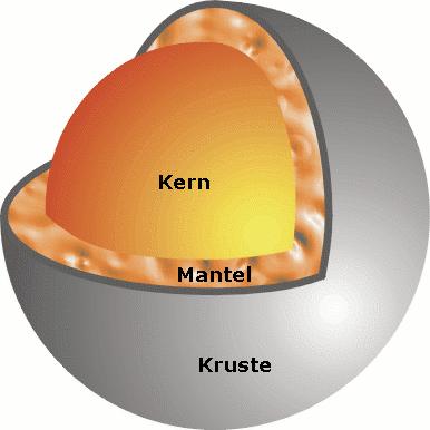 Merkur Durchmesser