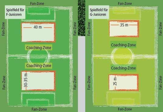 Spielfeld und Coaching Zone der Fair-Play-Liga