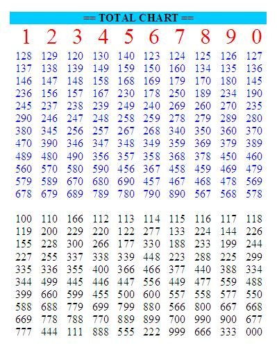 Bbfanz thai lottery 3up only