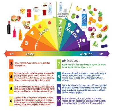 Cmo regular los niveles femeninos de pH Muy Fitness