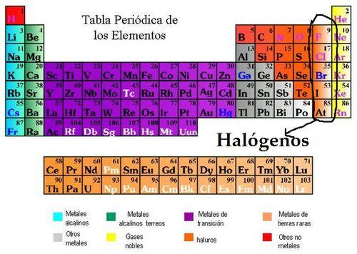 Cibercuadernodequimicax vocabulario 7 metales de transicin son aquellos elementos qumicos que estn situados en la parte central del sistema peridico en el bloque d cuya principal urtaz Choice Image