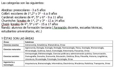Clubes de ciencia, categorias y areas