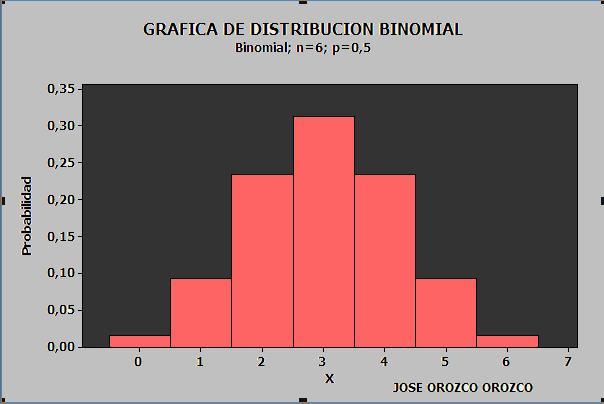 Resultado de imagen de distribución binomial grafica