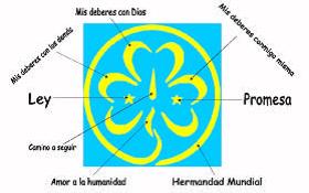 Grupo Guías Y Scouts Coñuemanque