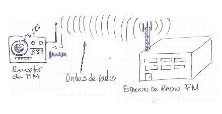 Como Funciona La Radio Y La Comunicaci%F3n Inalambrica