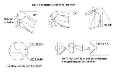 dampftraktorschmiede bohrer schleifen mit 4 facetten nr 1. Black Bedroom Furniture Sets. Home Design Ideas