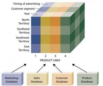 •Son las diferentes perspectivas por la que se puede ver los hechos de  negocio. Ejemplo de dimensiones  Tiempo b86baf0241f