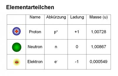 Masse Eines Protons
