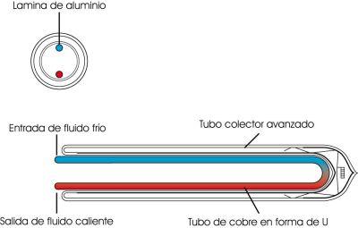 Resultado de imagen de colector solar u pipe